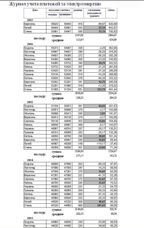 Бланк Квитанции На Оплату Электроэнергии Мариуполь 2015